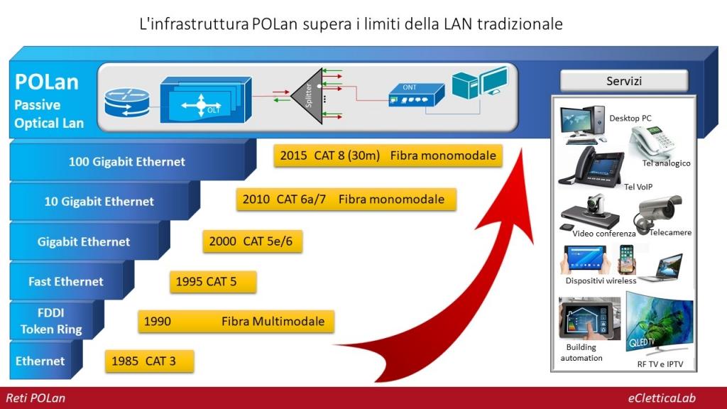 """POLan: la rete Lan IP diviene """"passiva"""" su fibra ottica"""