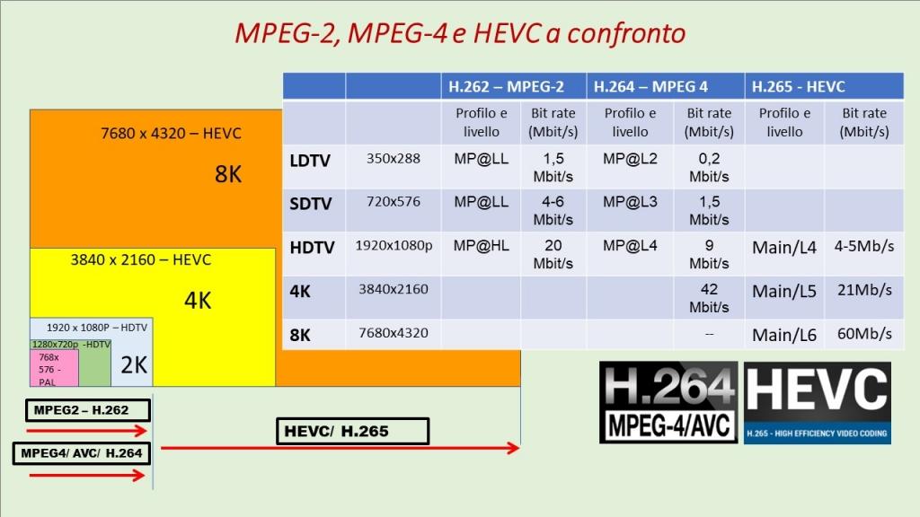 Da MPEG-2 a 4K-HEVC e gli impianti di antenna (parte seconda)