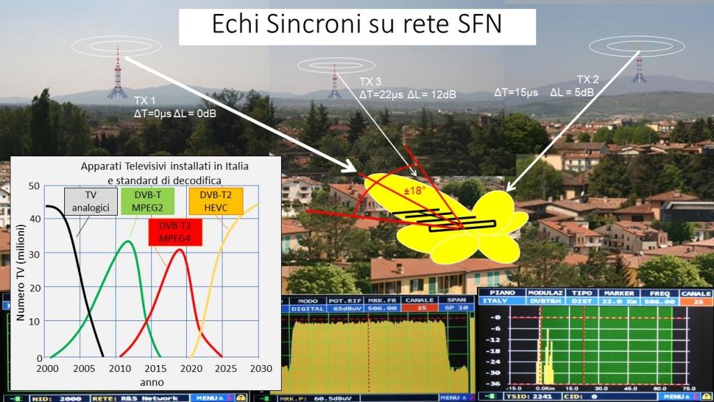 Impianti d'antenna nel passaggio DVB-T2/HEVC (parte terza)